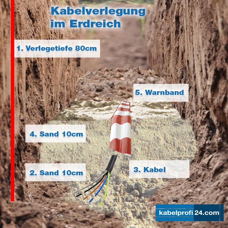 Kabel Und Leitungen Richtig Verlegen Blog Blog News